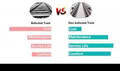 Comparison of Ballasted Track and Non-Ballasted Track