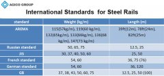 How much do you know about steel rail standards?