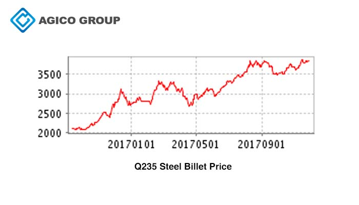 q235 steel billet price