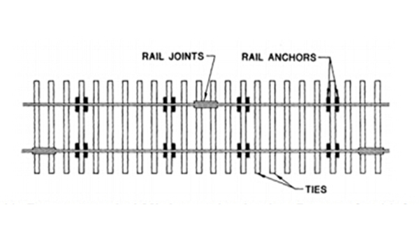 rail anchor loaction