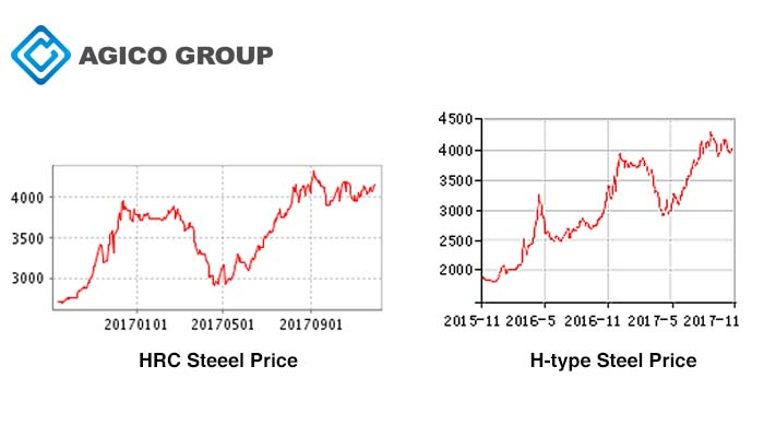 two types steel price in china